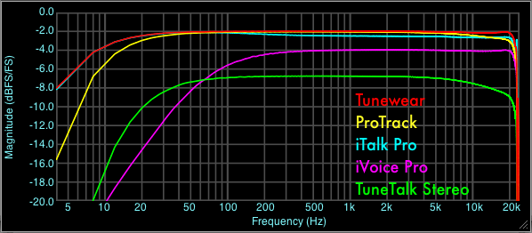 Line Input Frequency Response Comparison