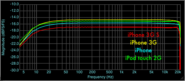 Dock Input Frequency Response (with Tunewear Stereo Sound Recorder for iPod)