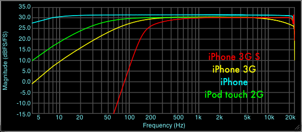 Headset Input Frequency Response