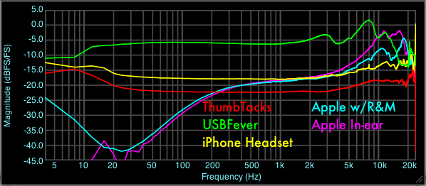 iPhone Headset Microphone Frequency Response Comparison