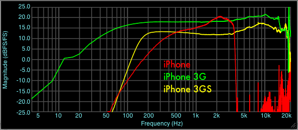 Built-in iPhone Microphone Frequency Response