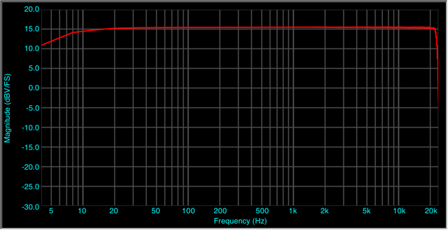 iPhone%20Freq%20Response%20Magnitude.png