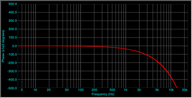 iPhone%20Freq%20Response%20Phase.png