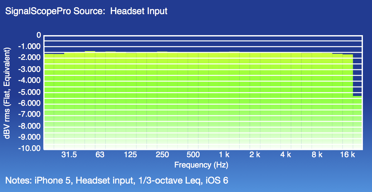 iPhone 5 Headset Leq iOS 6 Fine Scale