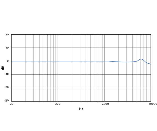 i436 Typical Frequency Response